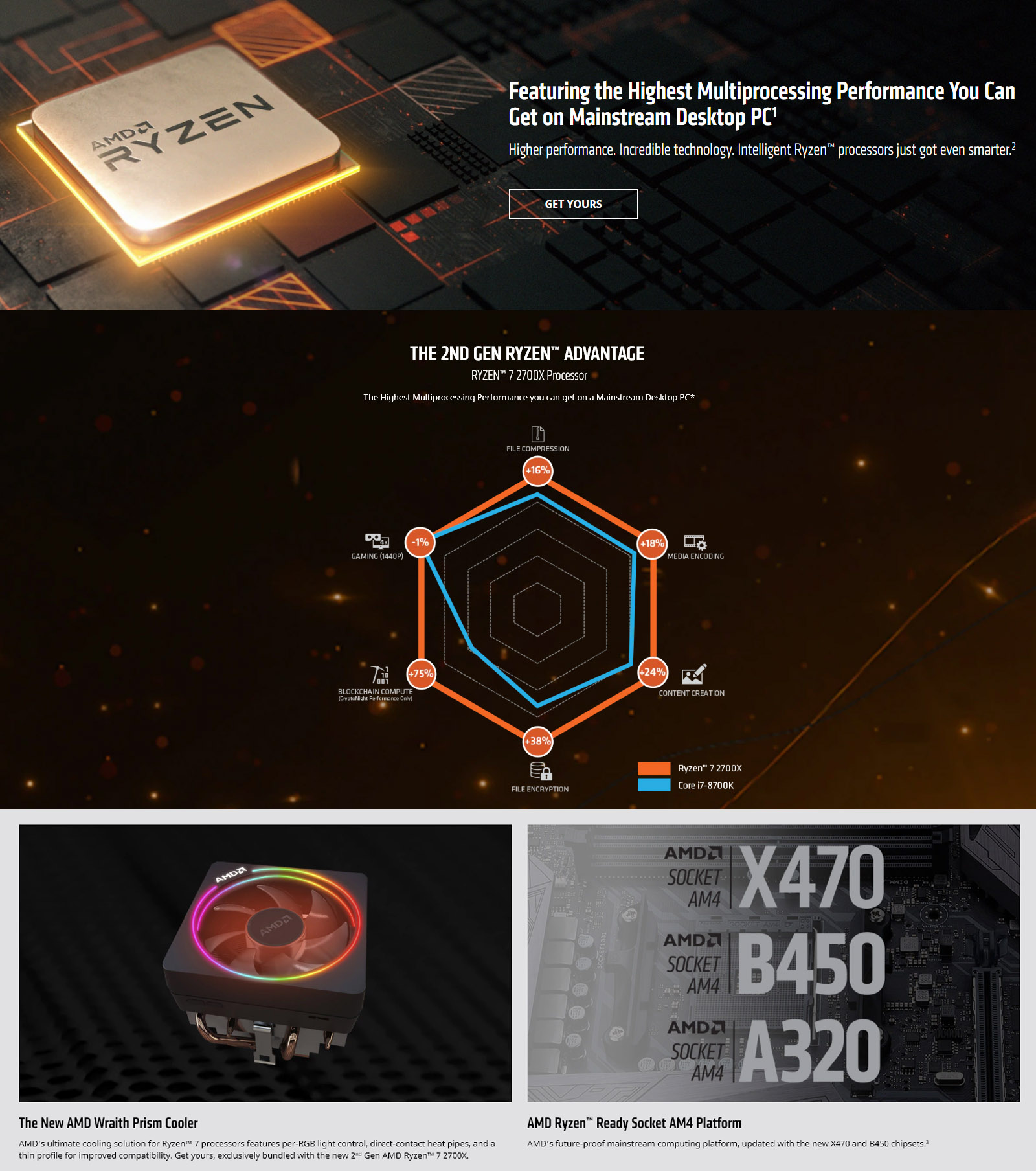 AMD Ryzen 7 2700X 8 Core 50th Anniversary Edition AM4 3 7GHz CPU Processor  with Wraith Prism Cooler