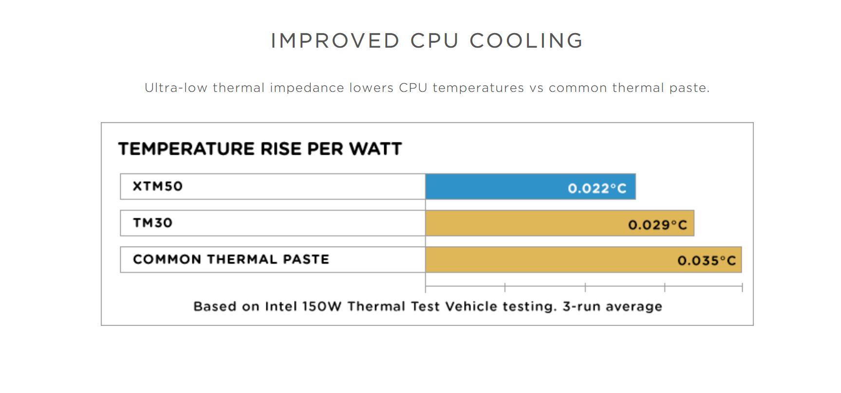 Corsair TXM50 High Performance Thermal Paste Kit