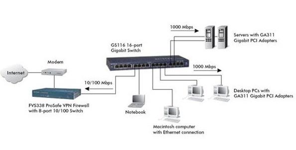 scintillating netgear wiring diagram ideas