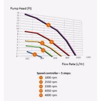 Thermaltake Pacific PT40-D5 Reservoir/Pump Combo