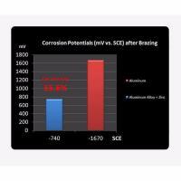 Thermaltake Pacific RL240 Radiator 240mm