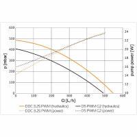 EK XTOP Revo D5 PWM - Plexi (incl. sleeved pump)